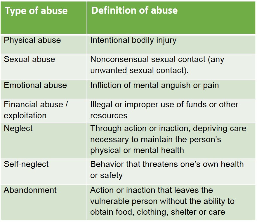 types and definitions of abuse